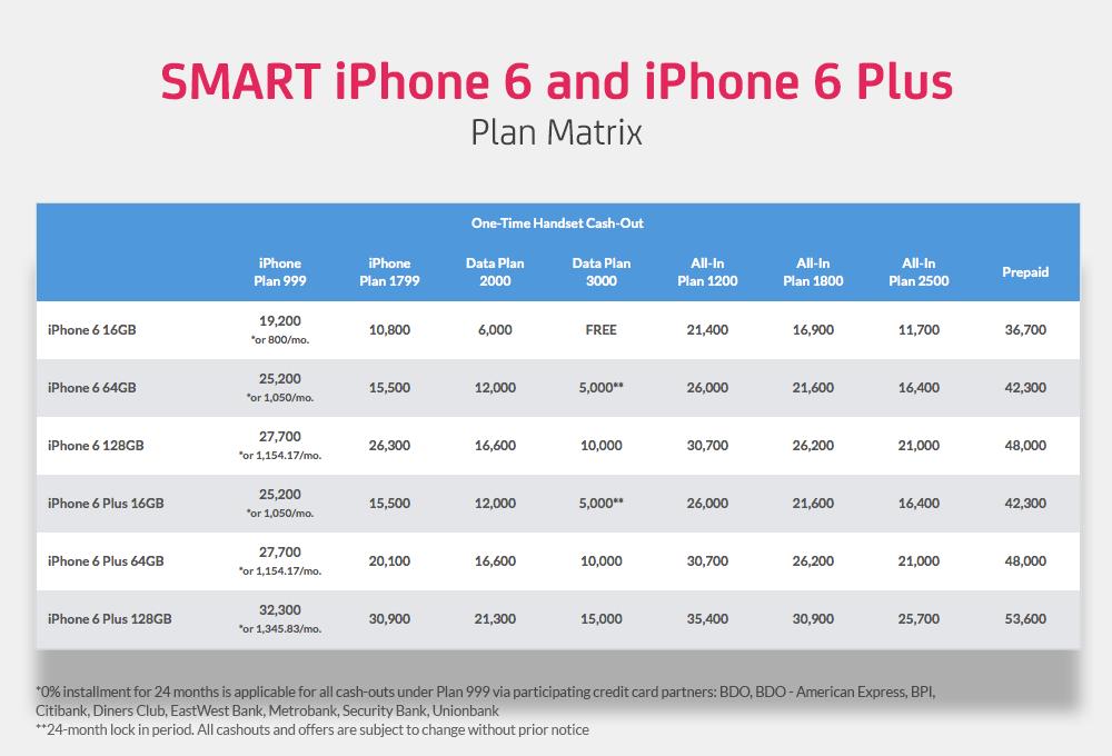 Smart Postpaid Plans